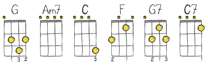 Ukulele ukulele chords poster : Ukulele : ukulele chords simple Ukulele Chords Simple along with ...