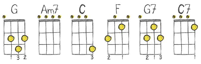 Ukulele ukulele chords with finger numbers : Ukulele : ukulele chords with finger numbers Ukulele Chords With ...