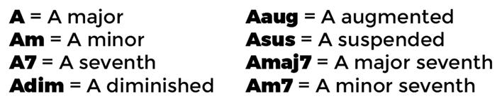 types-of-ukulele-chord