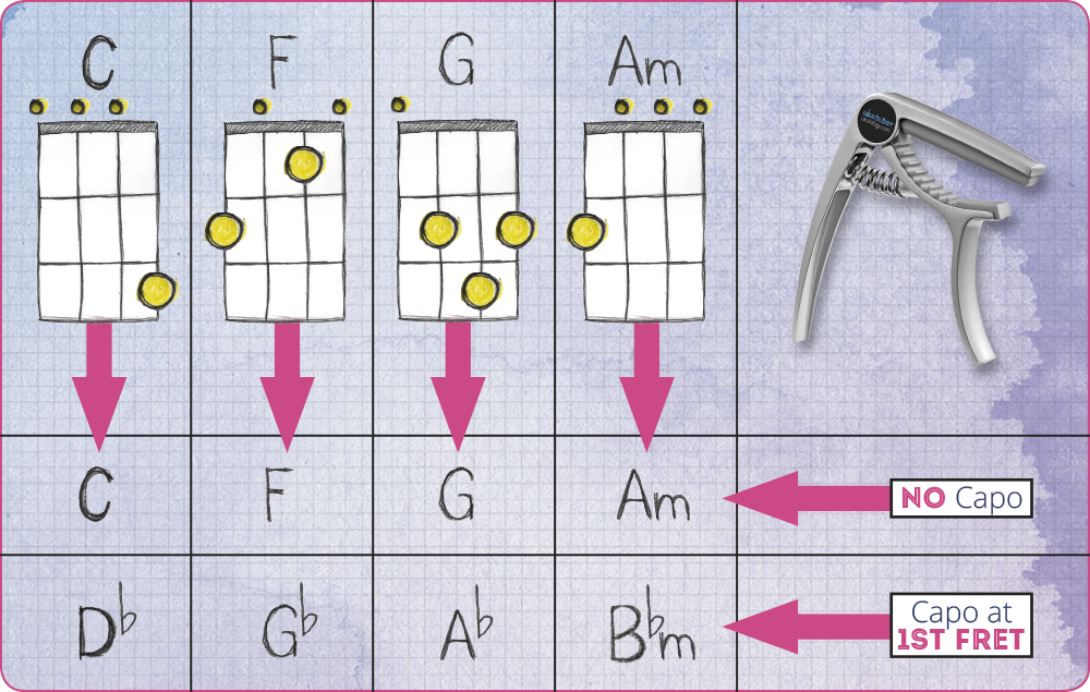 Change ukulele keys with a capo chord chart
