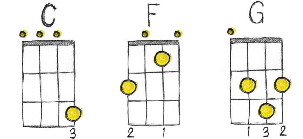 Ukulology ukulele chord families - free PDF download