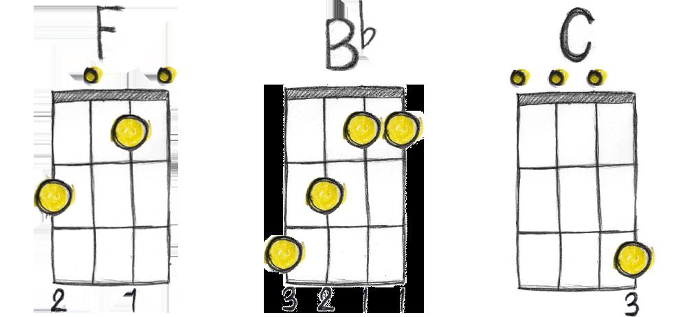 Ukulele-chord-families-3